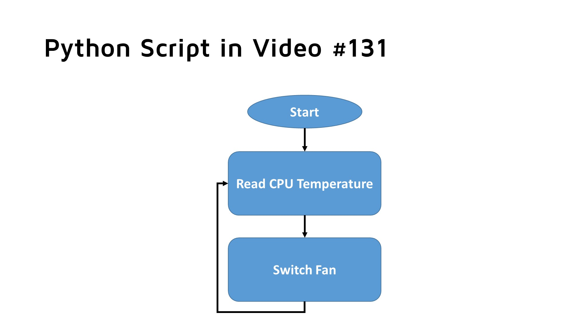 Variable Speed Cooling Fan For Raspberry Pi Using Pwm Video138 Wiringpi In Python The Script Has Two Tasks It To Be Started At Boot I Described How This Can Done A Earlier Blog And Video 131