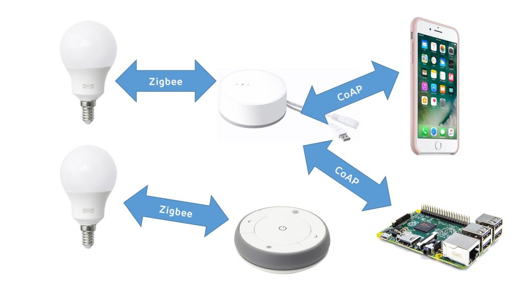CoAP – SensorsIOT