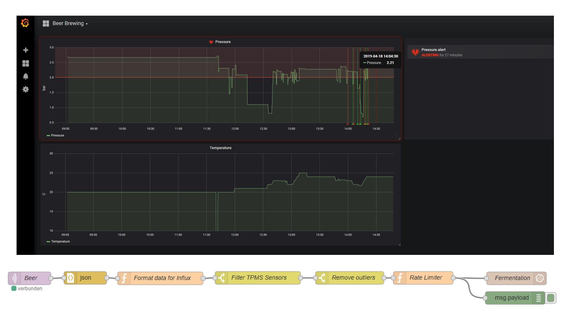 Node-Red, InfuxDB & Grafana Installation